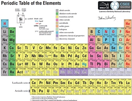 Periodic Table of the Elements   EUREKA! Great Finds for Kids